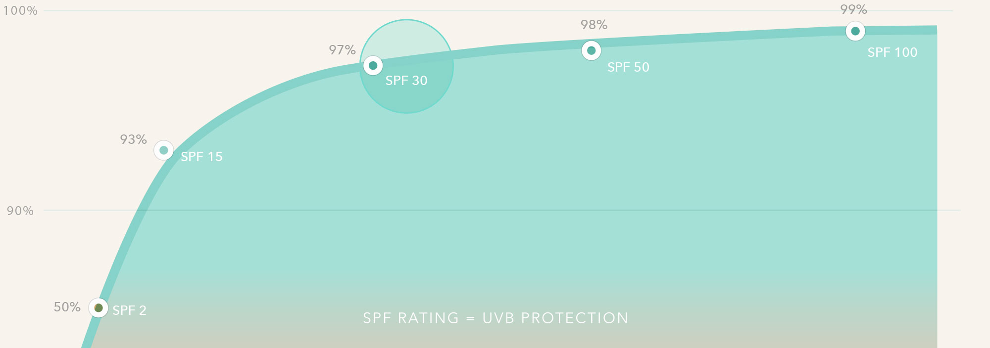 SPF Sun Protection Factor Rating Chart